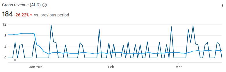 PO LoopSync 3 month revenue AUD