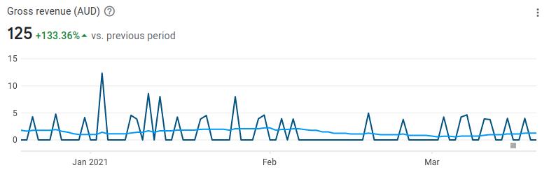Beat Maker 3 month revenue AUD