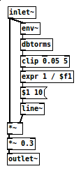Pure Data auto-compress patch