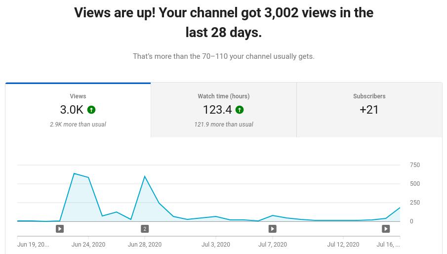3k views on Slingcode in 28 days
