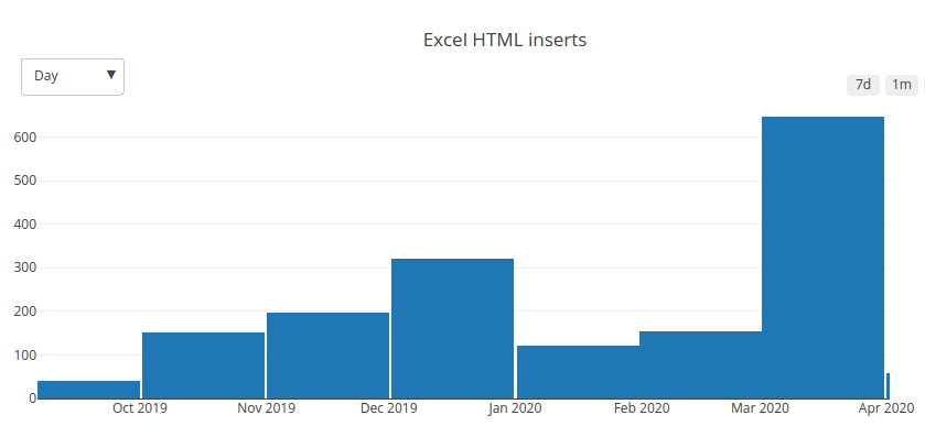 Graph of Excel to HTML usage in 2019 and 2020